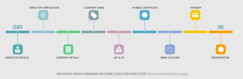 Biz Portal: New online business registration portal launched